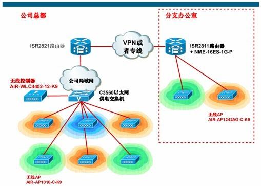 办公室局域网无线网络结构